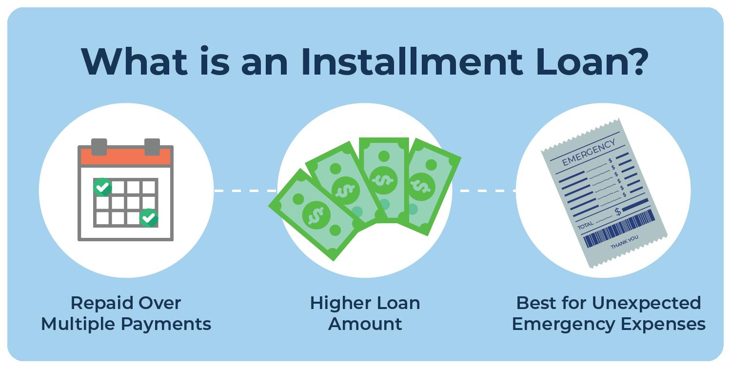 Line of Credit vs Installment Loan MoneyKey
